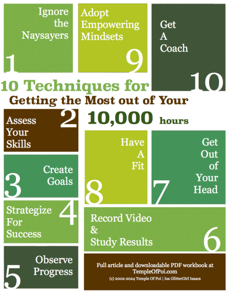Maximize your 10,000 Hours