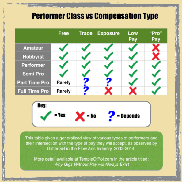 Performer Class vs. Compensation Type
